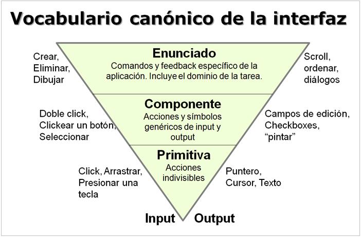 Vocabulario canónico de la interfaz